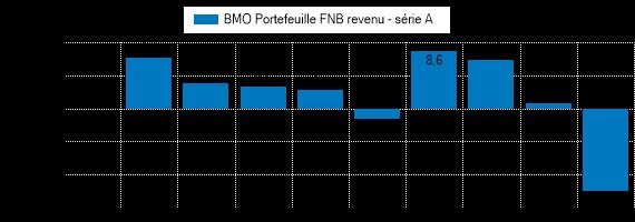 Graphique illustrant le rendement pass� du BMO Portefeuille FNB revenu (auparavant, BMO Portefeuille FNB sécurité)